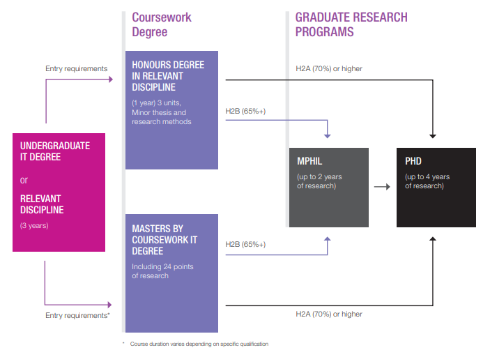 Standard Research Pathway Diagram