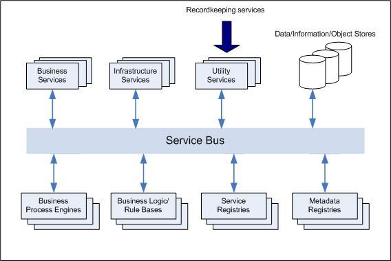 Recordkeeping service bus