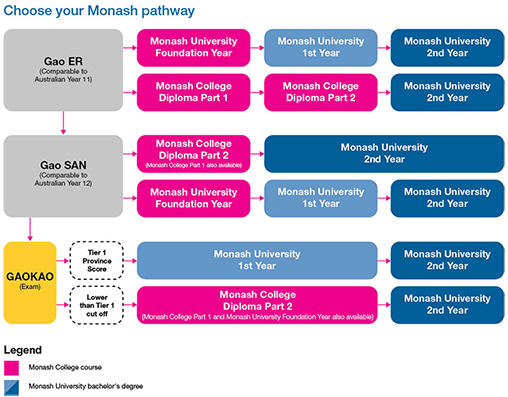 Monash University entry requirement