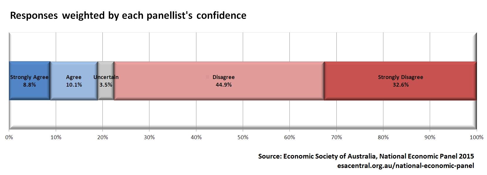 NEP Poll 3 Chart 2