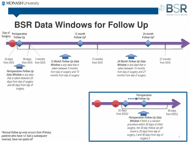 bsr-data-windows-for-follow-up
