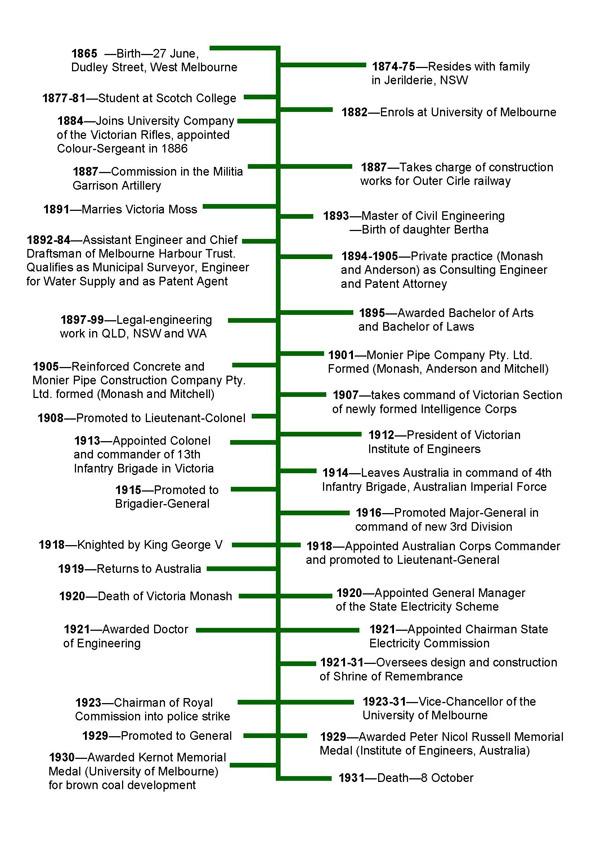 Sir John Monash timeline