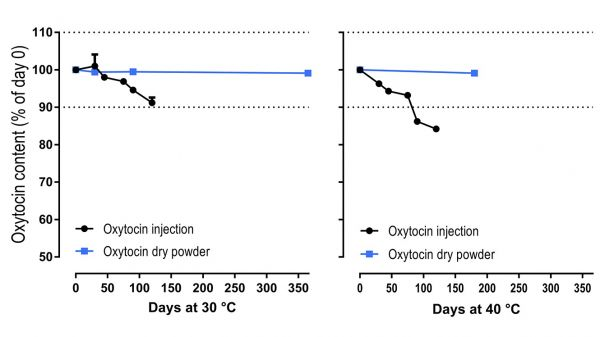 A graph showing that oxytocin powder remains stable over time compared to injectable oxytocin which quickly deteriorates