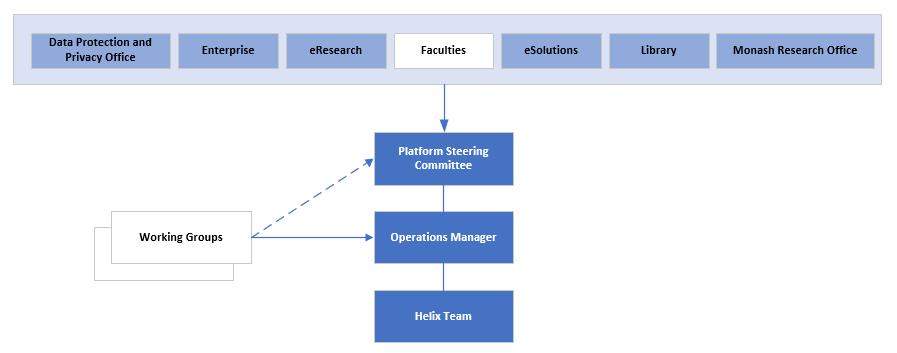 Helix Governance