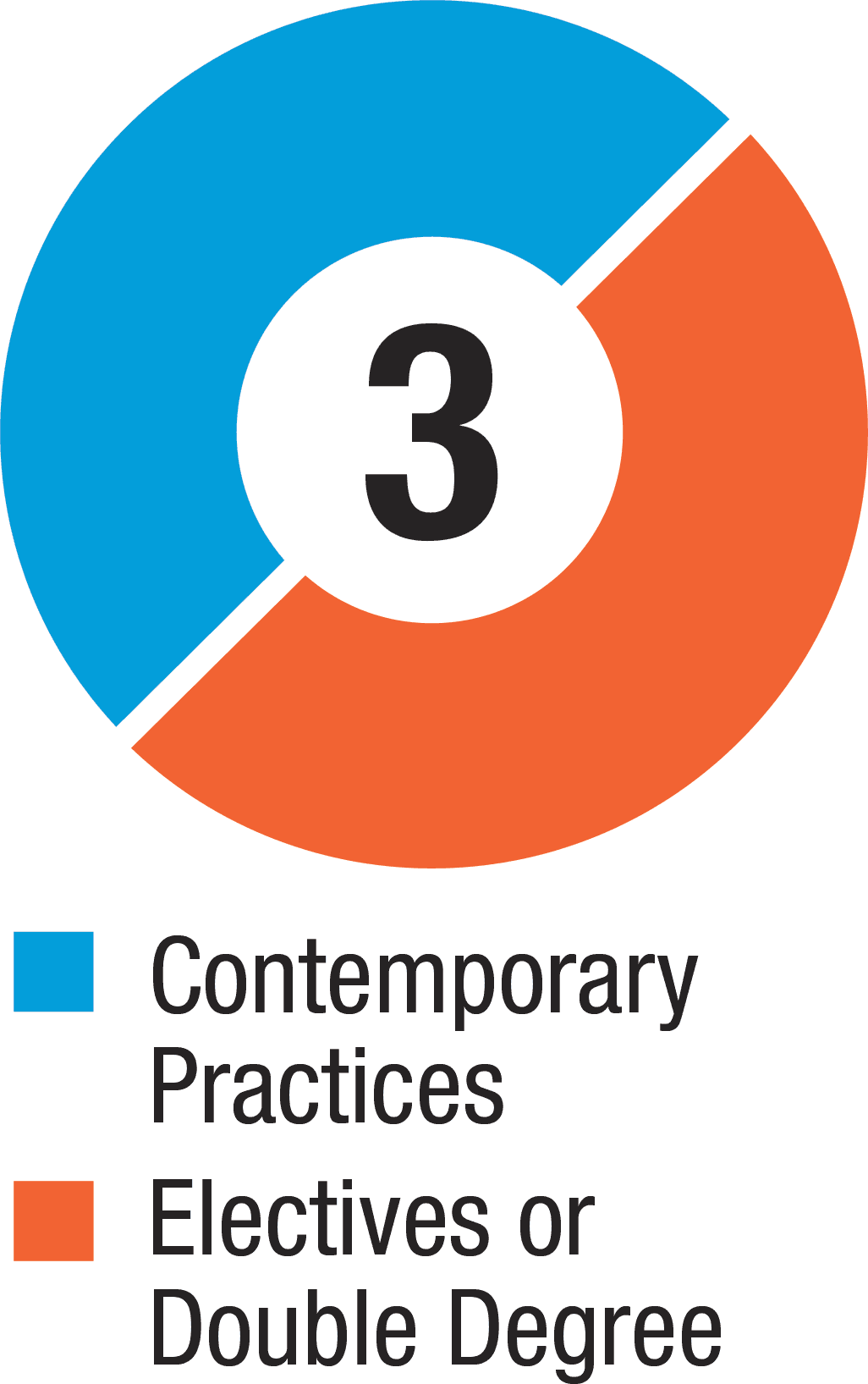 Contemporary Practices: 50%, Electives or Double Degree: 50%