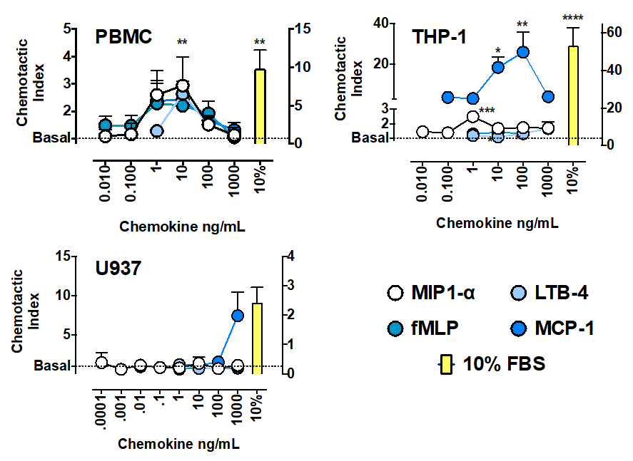 Variation in chemotactic response in peripheral blood mononuclear cells (PBMCs) and monocyte-like cell lines (THP-1 and U937) with a range of chemoattractants.