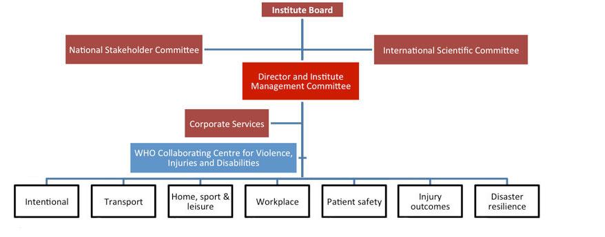 MIRI Organisational chart