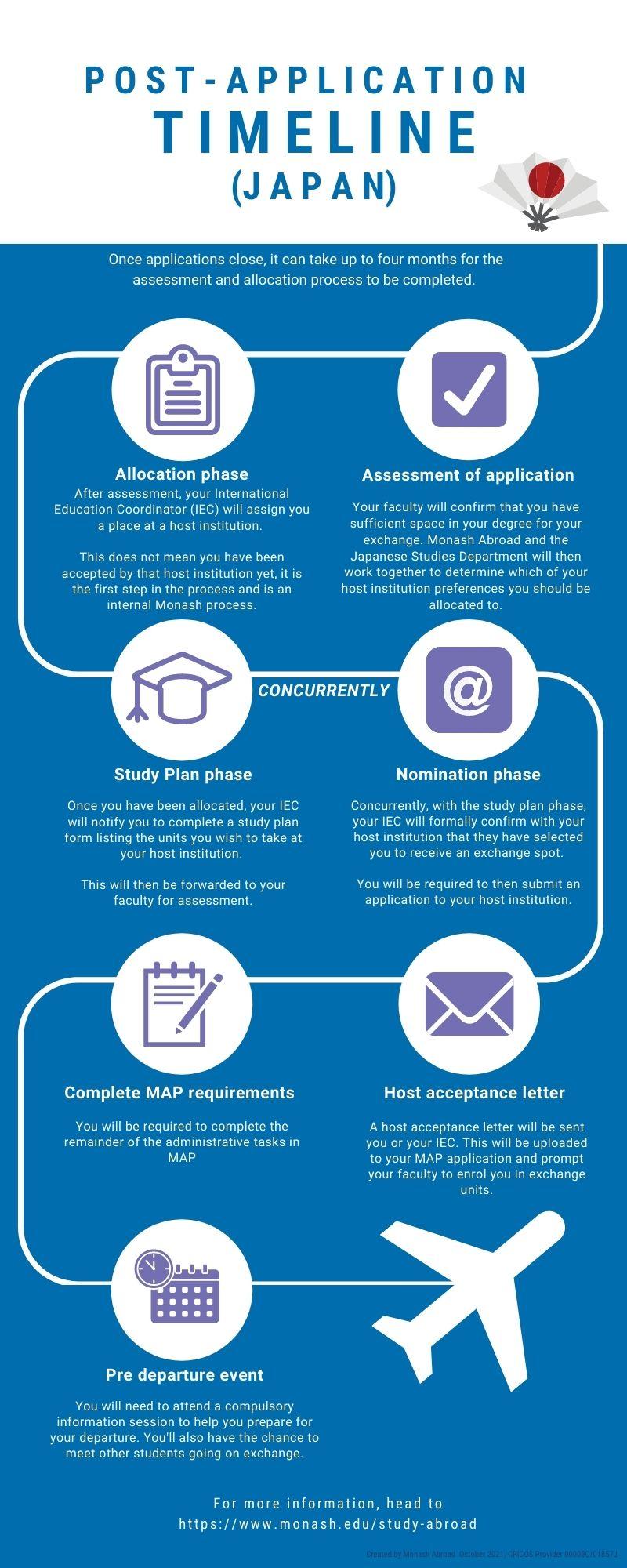 Post-application timeline infographic - Japan