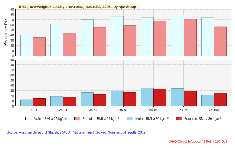 Graph of overweight, obesity and BMI in Australia 2008