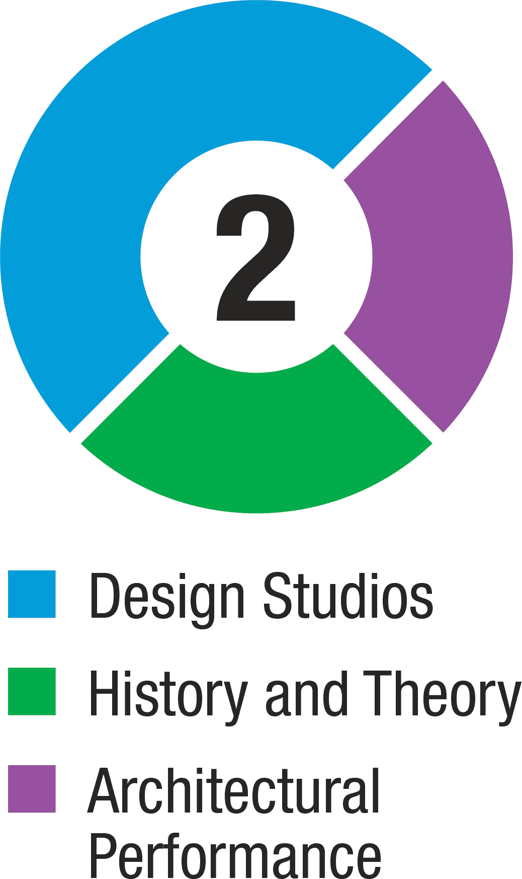 Design Studios: 50%, Architecture Communications: 25%, History and Theory: 25%