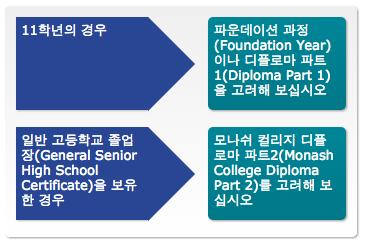 Korea country specific diagram