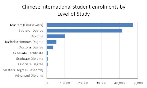 Chinese international student enrolments