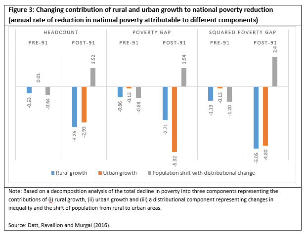 Changing contribution of rural and urban growth to national poverty reduction chart