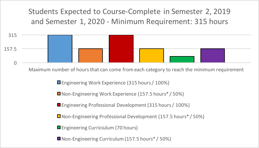 Students Expected to Course-Complete in Semester 2, 2019 and Semester 1, 2020 - Minimum Requirement: 315 hours