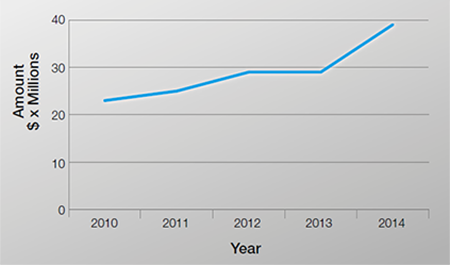 SPHPM Research Funding 2014 year by year
