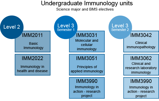Immunology undergrad units