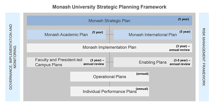 Pyramid diagram showing hierarchy of Monash University operational plans and their relevant timeframes