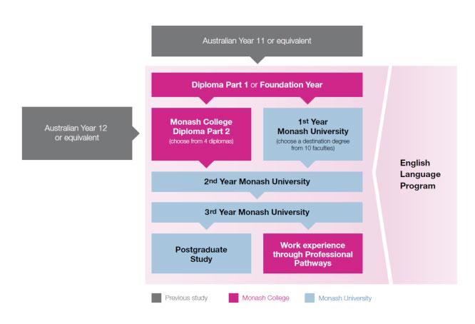 graduate course application dates monash