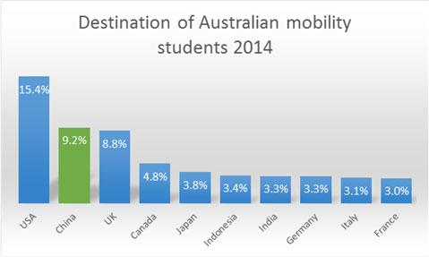 destination Australian mobility 2014