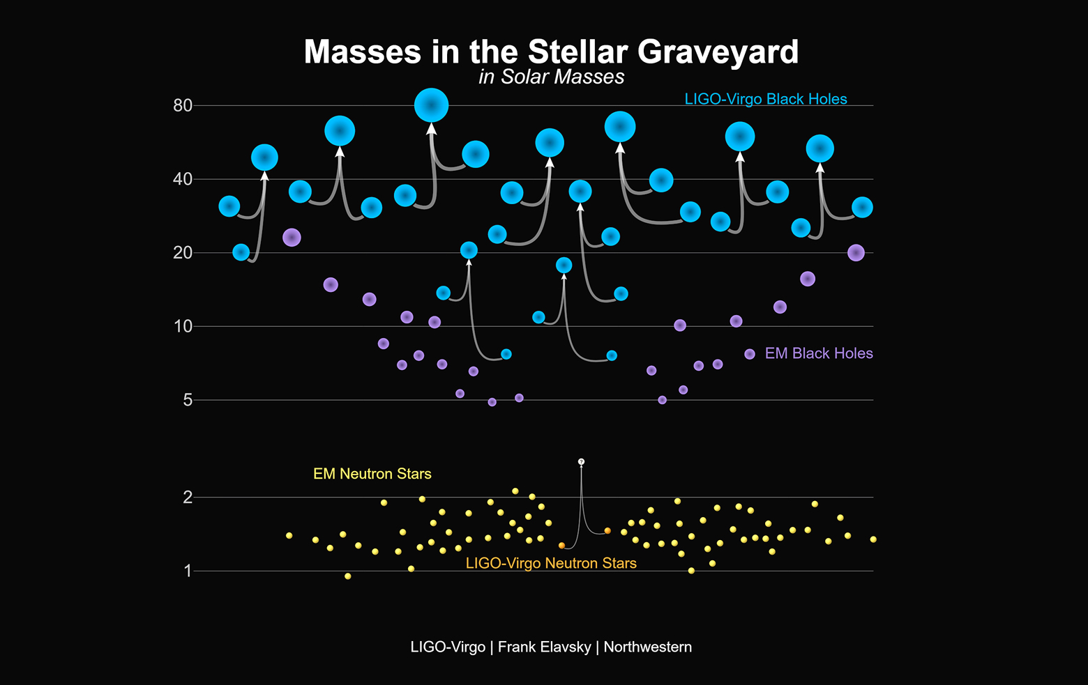 Graphic showing the masses of recently announced gravitational-wave detections and black holes and neutron stars.