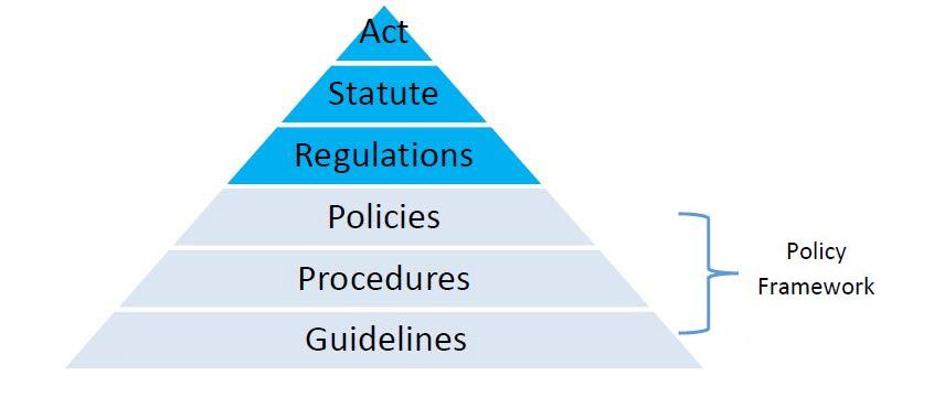 Beautiful It Governance Framework Template Motif Resume