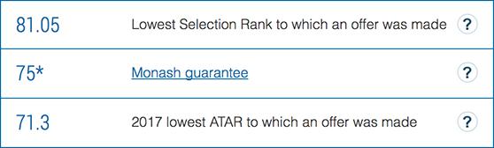 ATAR scores | Lowest ATAR score offer | Monash University