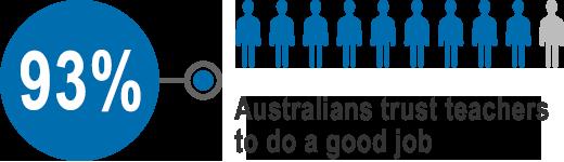 89% of Australians see teachers as hardworking