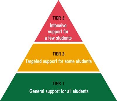 Positive Behaviour Support pyramid