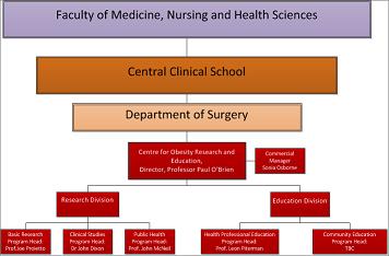 Original organisational structure of CORE