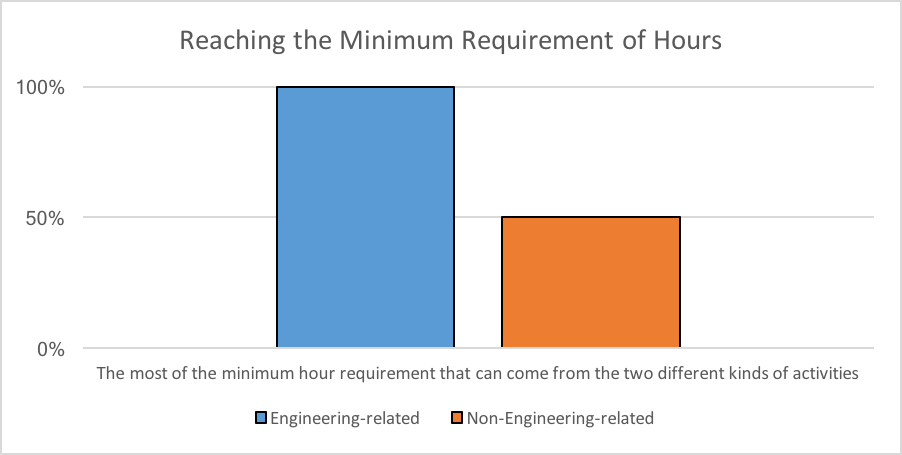 Reaching the Minimum Requirement of Hours