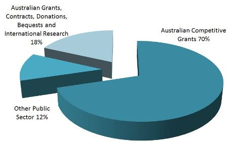2013 CCS Gants pie chart