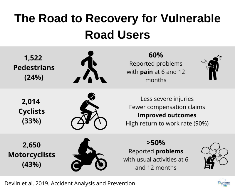 Road users recovery