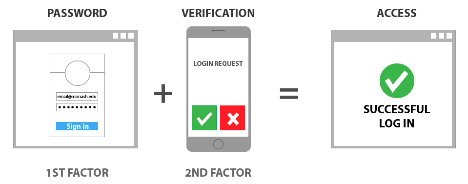 Multi-factor authentication (MFA) | eSolutions