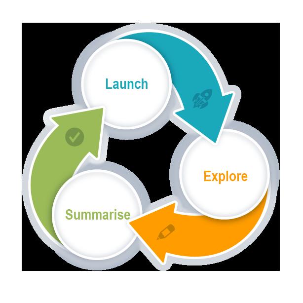 Lesson structure diagram: Launch, Explore, Summarise
