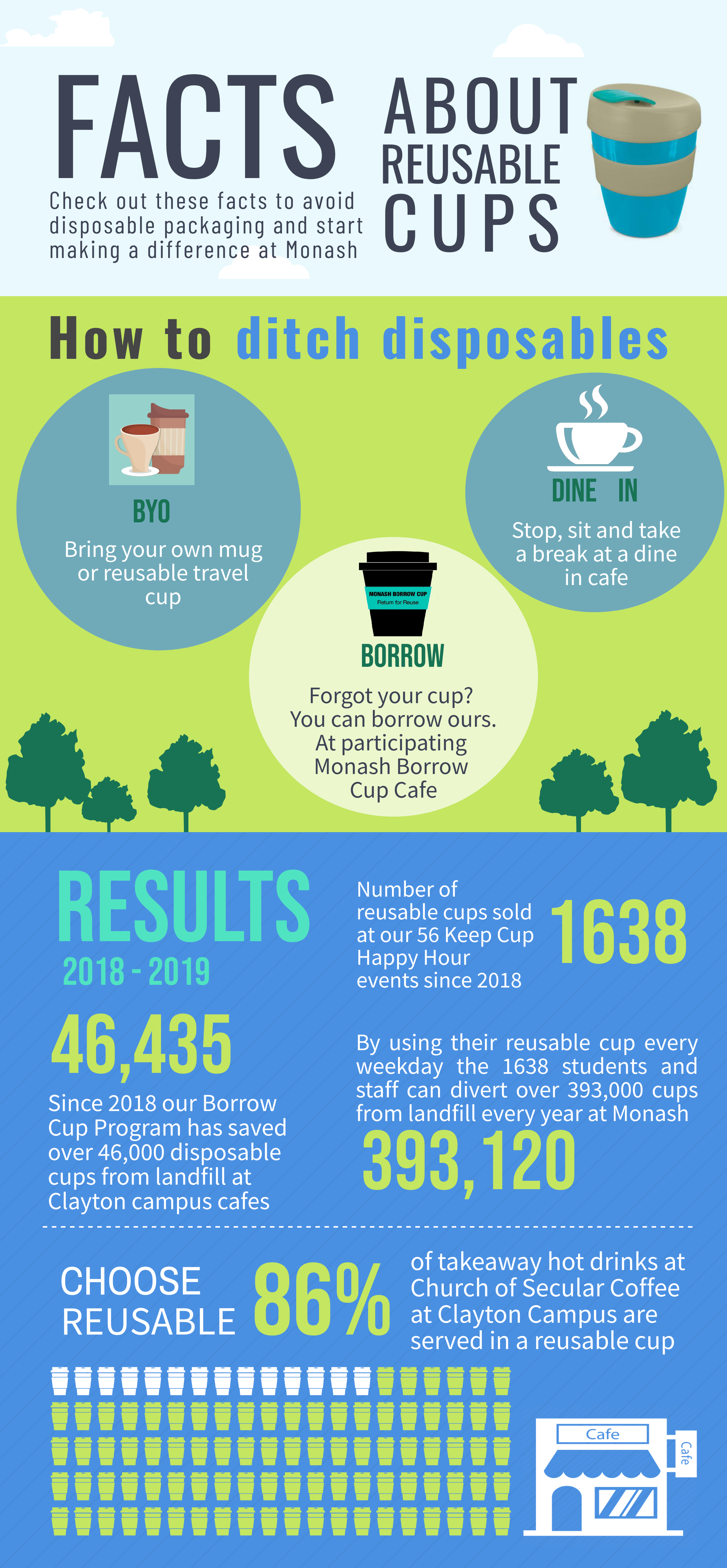 Facts about reuse-able cup